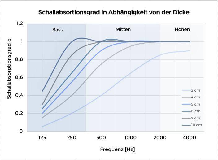 diagramm-absorption-nach-dicke